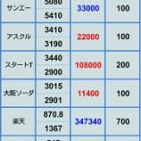 『【日経平均強すぎ】9月28日 評価損益』の画像