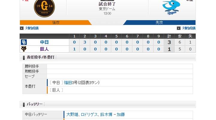 【 巨人試合結果…】< 巨 1-3 中 > 巨人連敗・・・先発・高橋が7回3失点と踏ん張るも打撃陣は初回の1得点のみ・・・