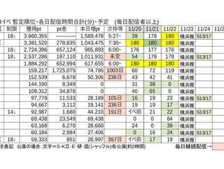 【SHOWROOM】SKE48×TGC しずおか 2020出演権獲得イベントの途中経過