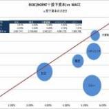 『総合電機株価について思うこと ~ ROICとWACCから見えるもの』の画像