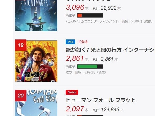 PS5『龍が如く7』 2861本の売上 消化率2割