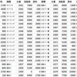 『2/22 ハイパージアス立川 SS翔』の画像