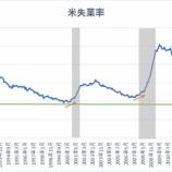 『【18年10月:雇用統計】賃金加速で景気拡大期は最終局面へ!』の画像