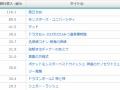 日本の映画年間興行収入ランキングwwwww