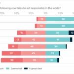 【豪州】世論調査、中国への信頼度23%、インド45%、米国51%、日本82% [海外]