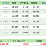 『ついに大台!!令和元年7月末の積立投資信託のトータルリターン報告☆彡』の画像