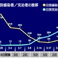 【韓国】新型コロナ感染者が少なく見えるように ... 青瓦台がグラフを歪曲