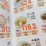 『糖尿病克服/食後血糖値に初チャレンジ』の画像