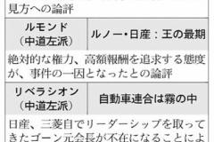 仏紙フィガロ 「ゴーンは日産の経営を立て直したのに、日本人は恩知らずか?」