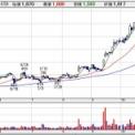 【6535】アイモバイルが自社株買いを発表。初配当も発表しており、株主還元を強化へ。