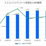 『エスコンジャパンリート投資法人・第9期(2021年7月期)決算・一口当たり分配金は3,538円』の画像