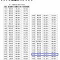 新型コロナ 岡山県内で11人感染確認 10人超は2週間ぶり( 全世代のワクチン接種率は、1回目が67.57%(45位)、2回目が61.82%(45位))
