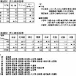 『SC販売統計調査報告2019年4月』の画像
