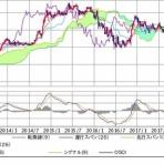 FX・先物チャート分析 by HYUMUfx