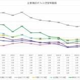 『三鬼商事オフィスレポート(2019年3月時点)』の画像