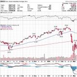 『【乱高下】ダウ970ドル安 米2年債利回りの暴落はリセッションを示唆か』の画像