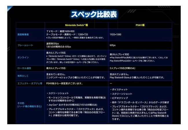 【ドラゴンボールゼノバース2】PS4 1080p 60fps スイッチ 900p(携帯モード720p) 30fps(1対1のみ60fps)