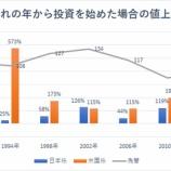 『円建てで投資する日本人にとって米国株と日本株のリターンは変わらないか』の画像