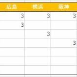 『NPBセ・リーグ試合日程雑感(ほっと神戸)』の画像
