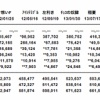 【悲報】SKE48、2日目84,892枚で連続前作割れ!!!