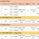 『Intel&AMDのCPUを比べてみる 〜ミドルレンジ編〜』の画像