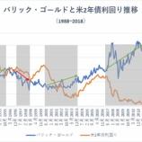『米2年債利回りが下落に転じるタイミング』の画像