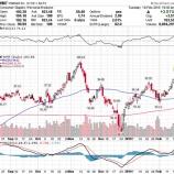 『【WMT】ウォルマート、第4四半期決算好調で株価急騰!不人気優良株への投資が報われる理由』の画像