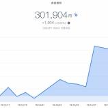 『【資産運用】2020年1月1週目!THEO+docomoの資産運用状況は+1,904円 (+0.63%)でした(๑•̀ㅂ•́)و✧放置するだけお金が増える!!』の画像