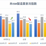 『【米ISM製造業景況指数】貿易戦争が激化するも、依然として底堅い』の画像