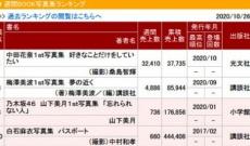 【元乃木坂】オリコン1位も中田花奈1st写真集売り切れ続出。。。ここまで売れると本当に思ってなかったんだろ。