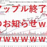 『【悲報】アップルの大暴落で米国株終わりの始まりか』の画像