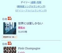 【欅坂46】オリコンデイリーランキング2日連続1位!30万枚目前、名古屋全握もあるから行くなこりゃ!