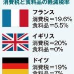 毎日新聞 「英国やフランスでは新聞に軽減税率を適用している 日本も欧州みたいにしろ!」