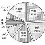 『インヴィンシブル投資法人・北海道のホテルでML契約変更』の画像