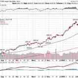 『米国株乱高下、疑心暗鬼に陥る投資家たちが売り始める?』の画像