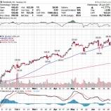 『ハイテク株と米10年債利回りの逆相関の関係から予想する今後の展開』の画像