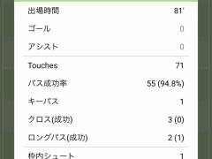 【 悲報 】フィッテセ本田圭佑、トップ下で出場するもキーパス1・・・