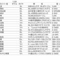 全日本ダートラ第8戦・タカタ エントリーリスト