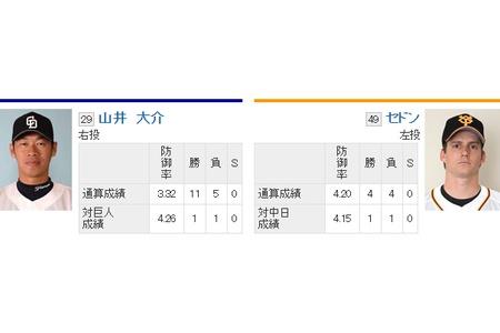 【今日にも胴上げ】 9/25スタメン alt=