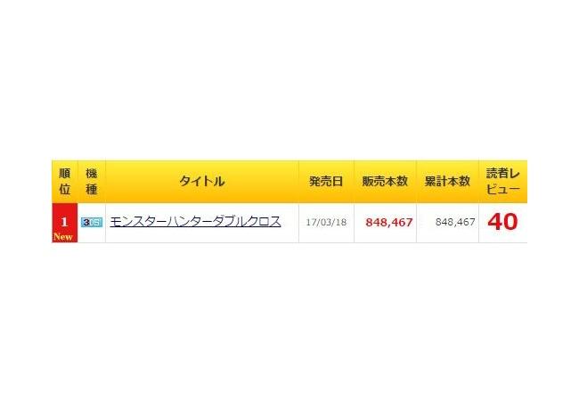 【モンハンXX】売上85万本、オワコンとはなんだったのか