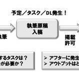『タスクをスケジュール化する時の3つのルール』の画像