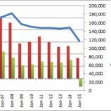 『【GE】ゼネラル・エレクトリック、新規受注の低迷で株価急落!』の画像