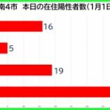 『【新型コロナ】新たな陽性数 1月1日(金)、戸田市16人・蕨市5人・川口市19人・さいたま市47人。埼玉県は141例発表。』の画像