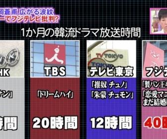 各局の1ヶ月の韓流ドラマ放送時間でフジが圧倒的1位を獲得