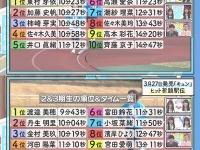 """【日向坂46】""""ヒット祈願""""駅伝タイム、意外に早いおひな&ひなのwwwwwwww"""