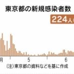 【速報】東京コロナ224人感染…過去最多