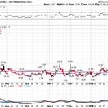 『株式市場はいずれ回復するけど、調整局面が終わったと考えるのは時期尚早』の画像