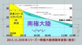 木村拓哉主演「南極大陸」第7話の平均視聴率13.4%・・・前回19.1%から大幅ダウン