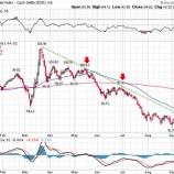 『シカゴ連銀エバンス総裁、インフレ率2%未達でも利上げの可能性を示唆』の画像