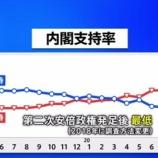 "『【JNN世論調査】安倍内閣支持率""最低""に…「支持」38.2% 「不支持」59.8%』の画像"